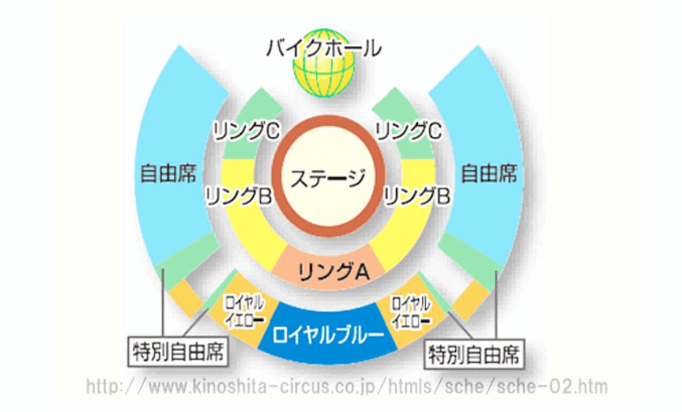 木下大サーカス福岡公演の座席表