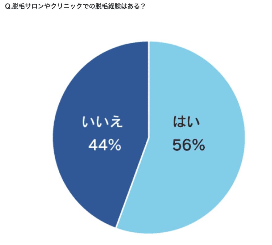福岡で脱毛するなら見ておきたいデータ
