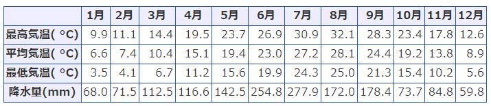福岡県の気候