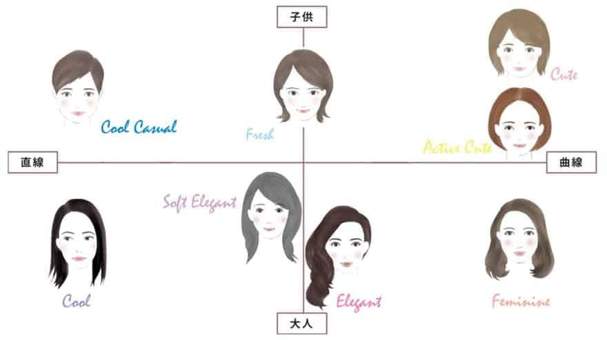 顔タイプ診断8タイプ
