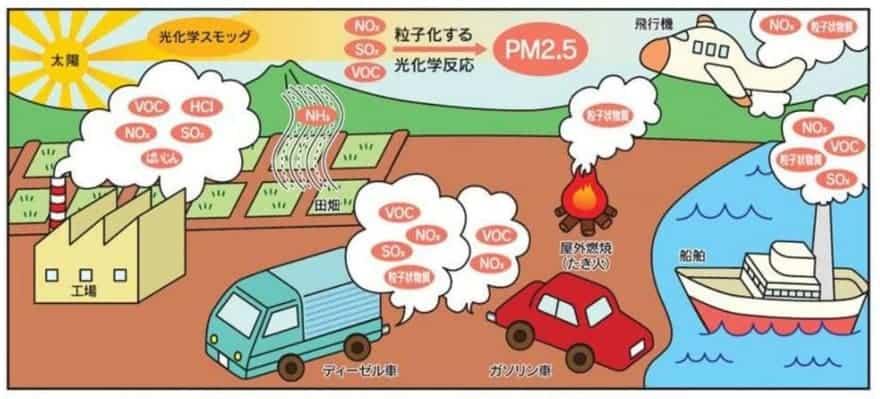 PM2.5生成の仕組み