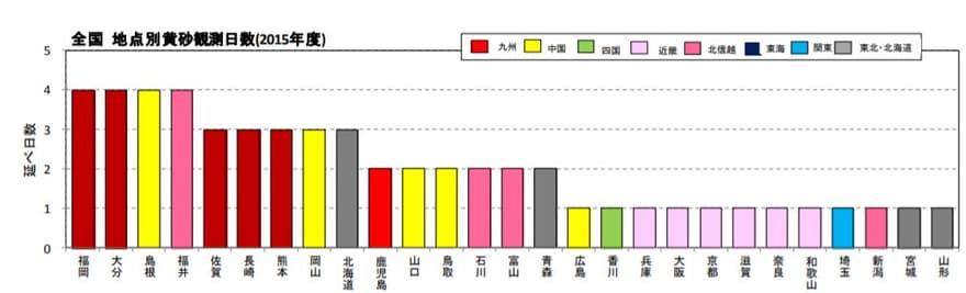 黄砂観測日数